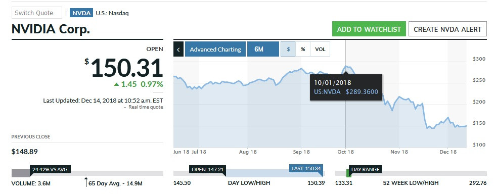 NVIDIA's Stock Has Been Plunging Since October; Softbank Reported to be Looking for a Way Out