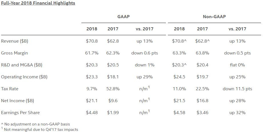 (PR) Intel Reports Fourth-Quarter and Full-Year 2018 Financial Results