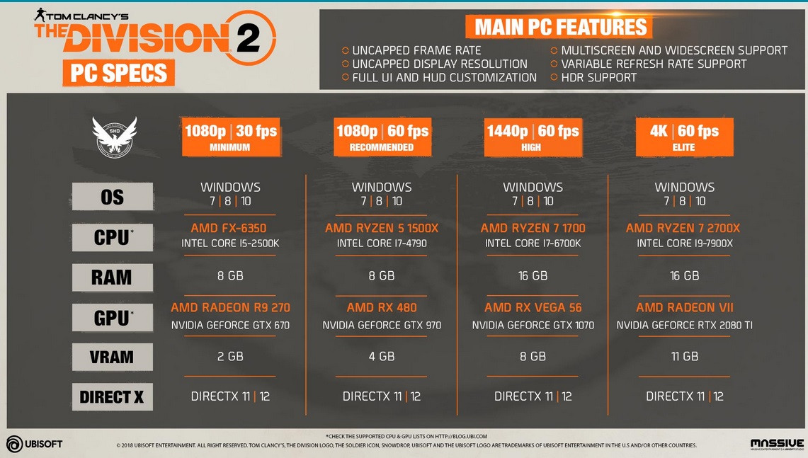 The Division 2 System Requirements Outed – RX 480 Enough for 1080p @ 60 FPS, DX12 Renderer Offers Much Improved Performance