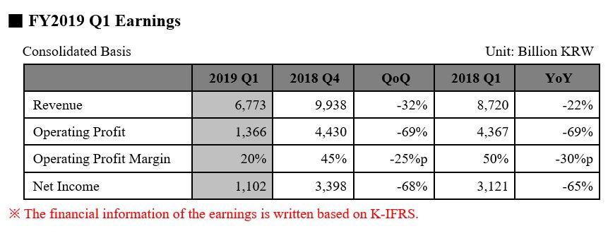 (PR) SK Hynix Inc. Reports First Quarter 2019 Results