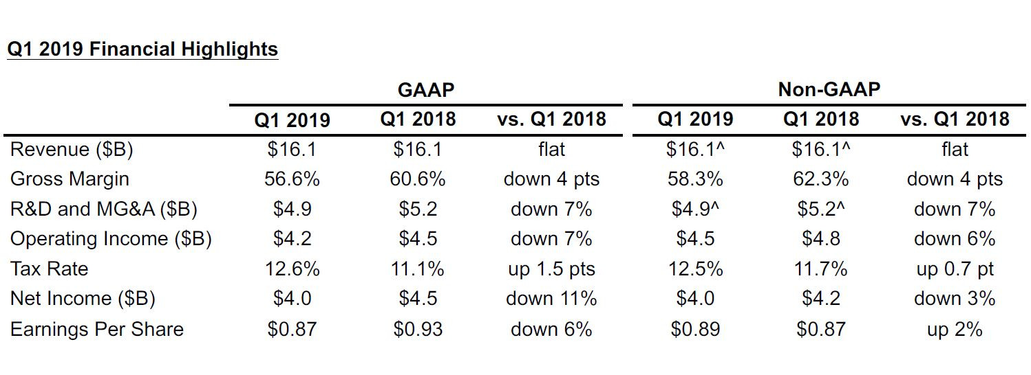 (PR) Intel Reports First-Quarter 2019 Financial Results