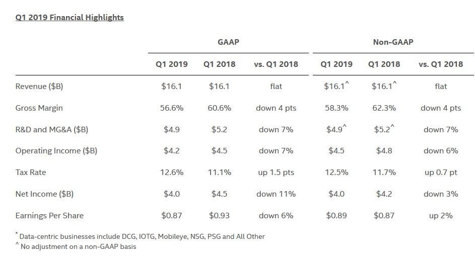 (PR) Intel on Q1 FY 2019: Servers Down, PC Market Up, Revenue Flat