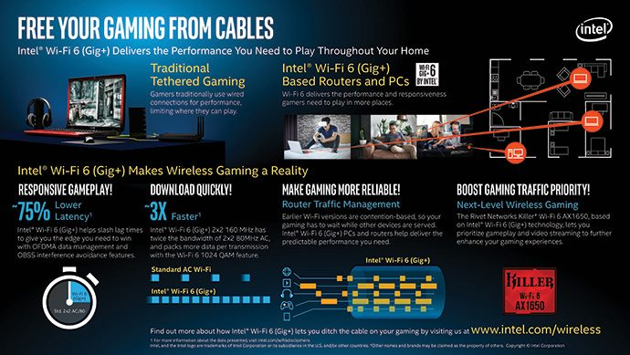 intel wifi 6 infographic gaming