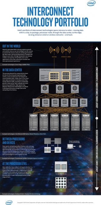 interconnect infographic