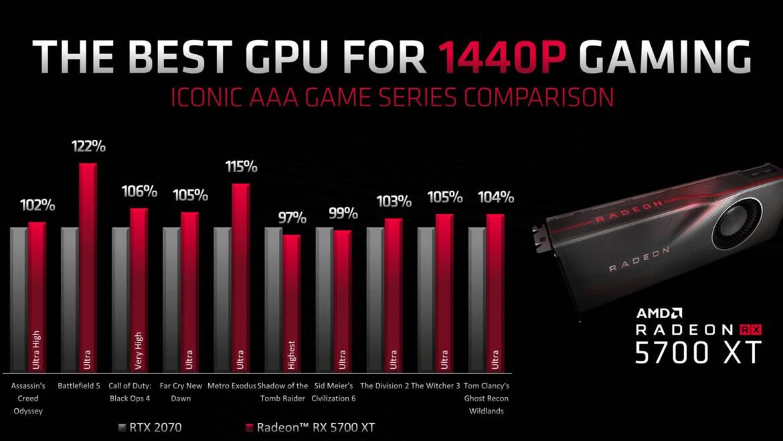 AMD Radeon RX 5700 XT Beats GeForce RTX 2070 in a Spectrum of Games