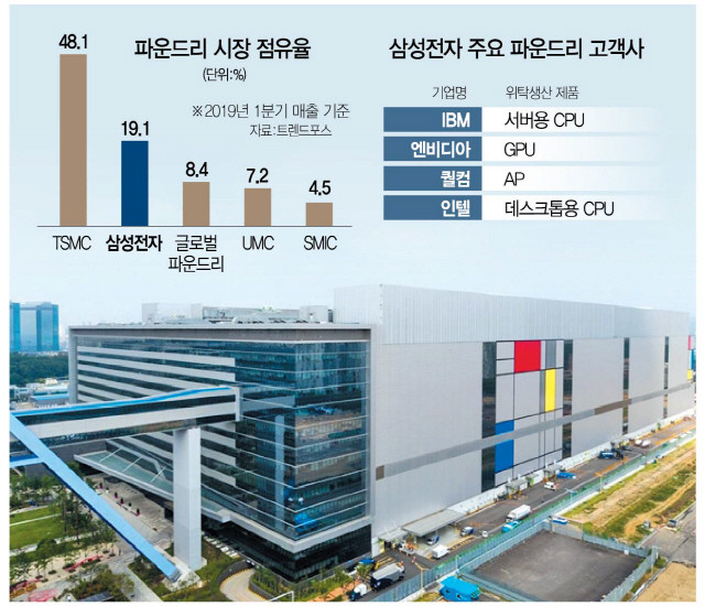 Intel Turns to Samsung in Order to Resolve CPU Shortage on the 14 nm Process