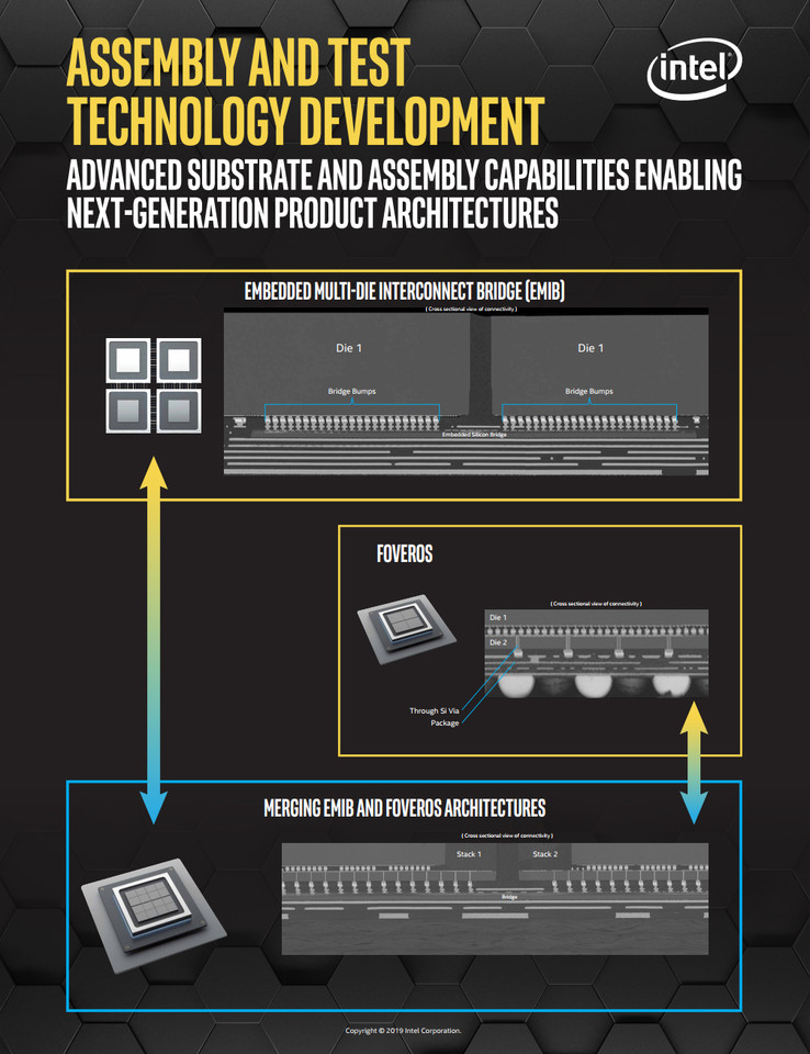 (PR) Intel Unveils New Tools in Its Advanced Chip Packaging Toolbox