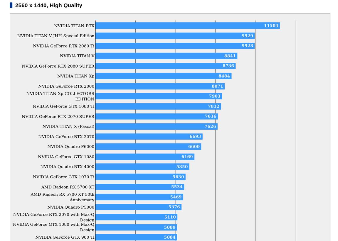 NVIDIA GeForce RTX 2080 Super Appears in FFXV Benchmark Database