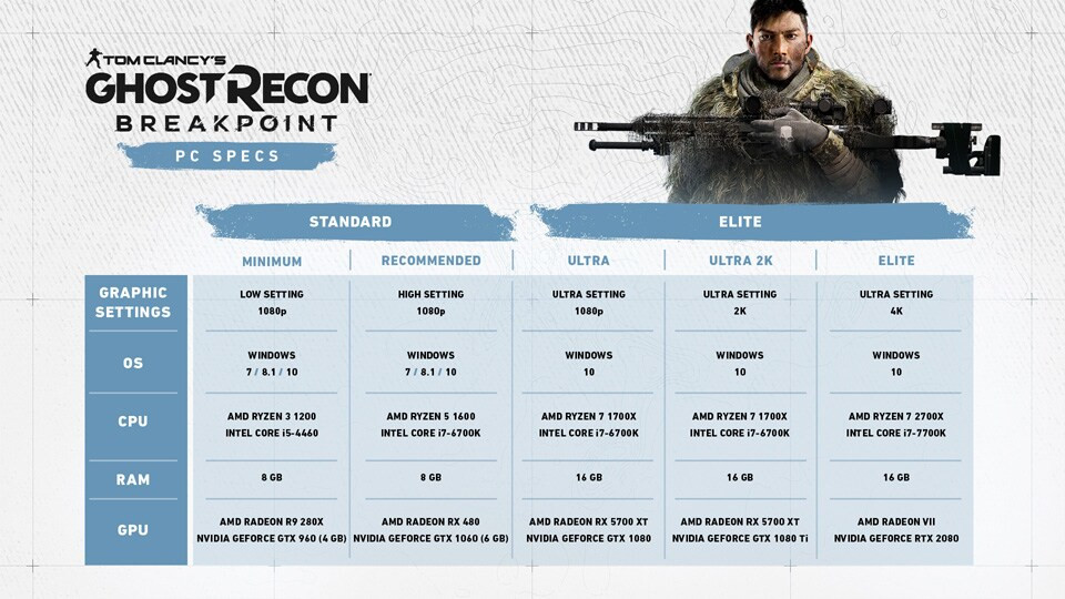 Ghost Recon Breakpoint PC System Requirements Revealed