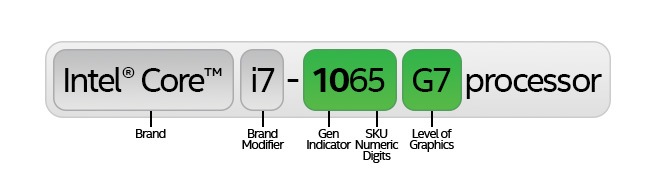 tenth gen i7 1065 g7 sku