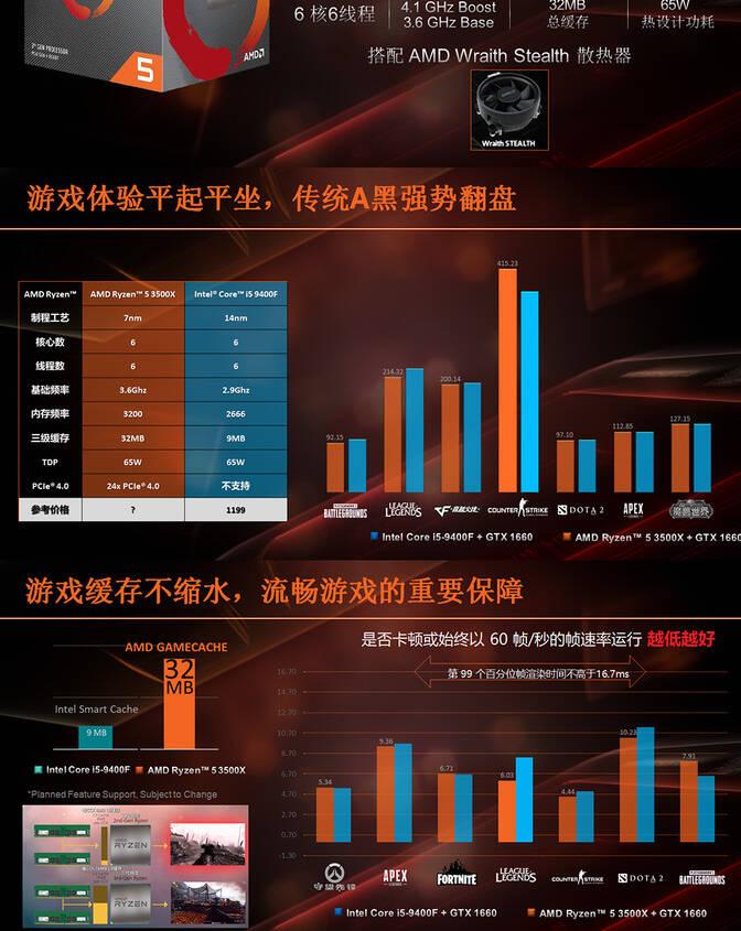 AMD Ryzen 5 3500X CPU Listed