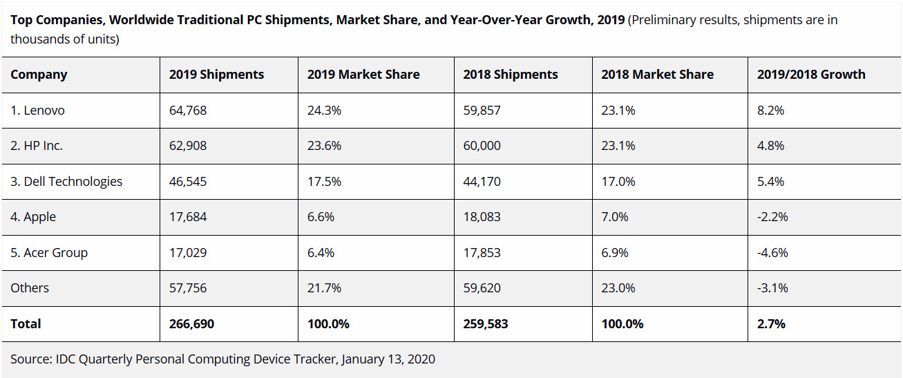 (PR) Traditional PC Volumes Close Out an Impressive 2019 with Fourth Quarter Growth of 4.8%, According to IDC
