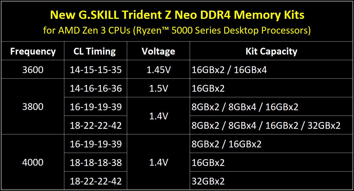 (PR) G.SKILL Updates Trident Z Neo DDR4 Specs Up To DDR4-4000 CL16 16GBx2 for AMD Ryzen 5000