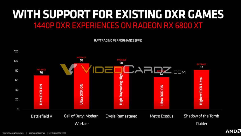 AMD Radeon RX 6800 XT Raytracing Performance Leaked