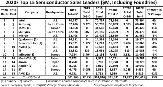 (PR) Intel to Keep Its Number One Semiconductor Supplier Ranking in 2020: IC Insights