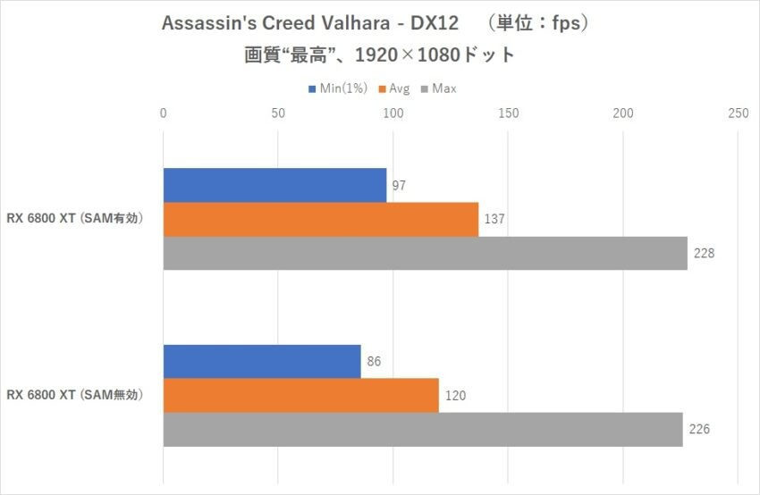 AMD Radeon RX 6800 XT Tested on Z490 Platform With Resizable BAR (AMD's SAM) Enabled