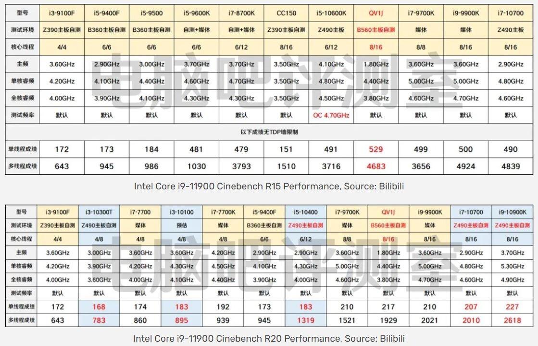 "Intel 11th Gen Core ""Rocket Lake-S"" Processors Could Feature Similar PL2 Values to 10th Gen"