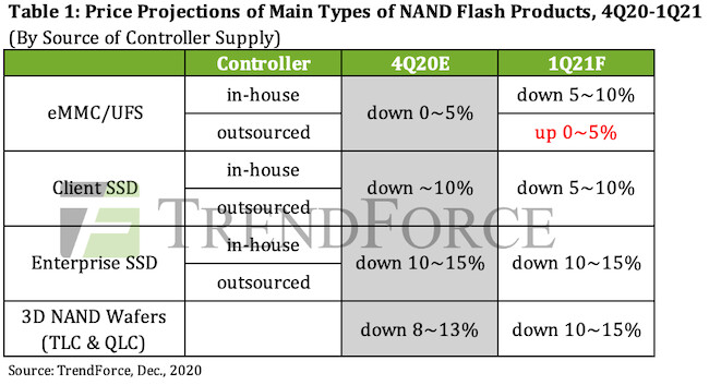 (PR) Prices of NAND Flash Controller ICs Poised to Rise by 15-20% due to Tightening Production Capacity for Foundry Services, Says TrendForce