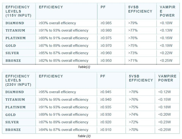 Cybenetics Introduces Easy PSU Efficiency and Noise Badges