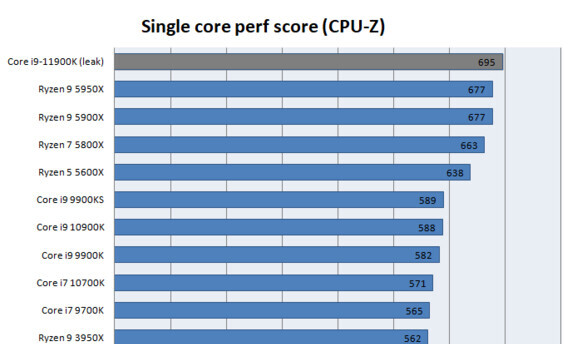 Intel Core i9-11900K CPU-Z Benchmark Score Leaks