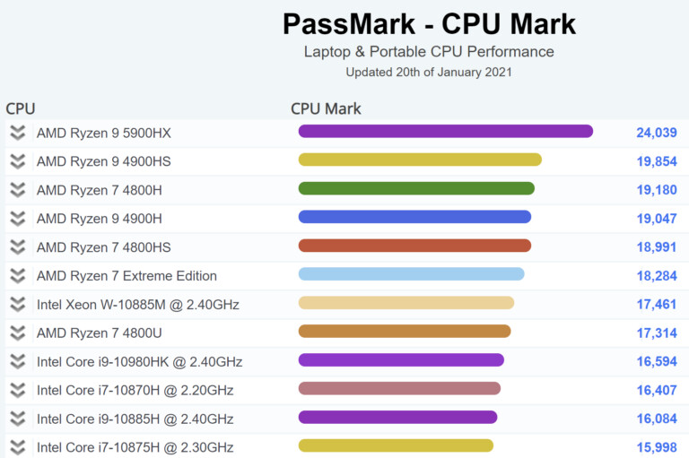 AMD Ryzen 9 5900HX Storms to the Top of PassMark Mobile CPU Leaderboard