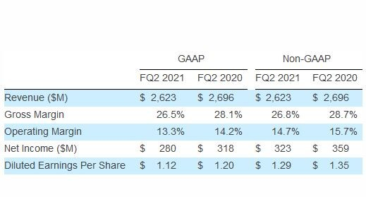 (PR) Seagate Technology Reports Fiscal Second Quarter 2021 Financial Results