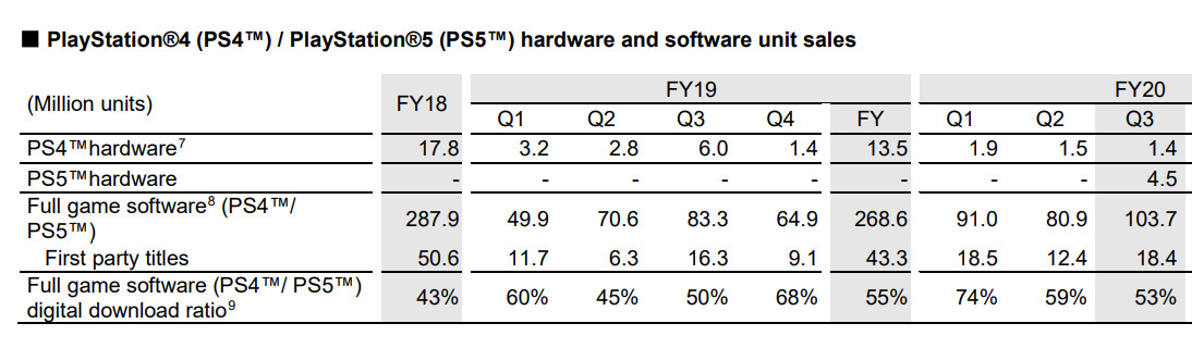 Sony Confirms It's Selling PS5 Consoles Below Manufacturing Cost, Ships 4.5 Million Units