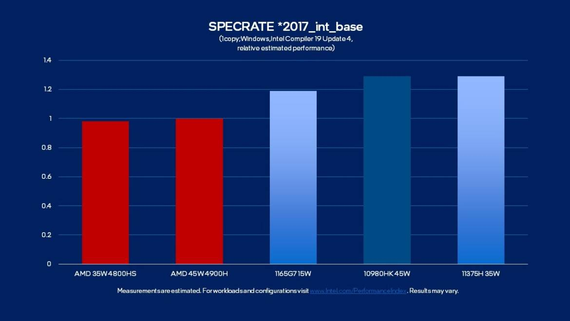 (PR) Intel 11th Gen H35 Processors Launched: Fastest Single-Threaded Laptop Performance