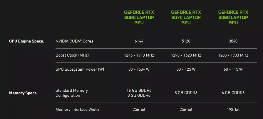 In a Bid for Transparency, NVIDIA Requires Laptop Manufacturers to List GPU Specs for RTX 3000 Series