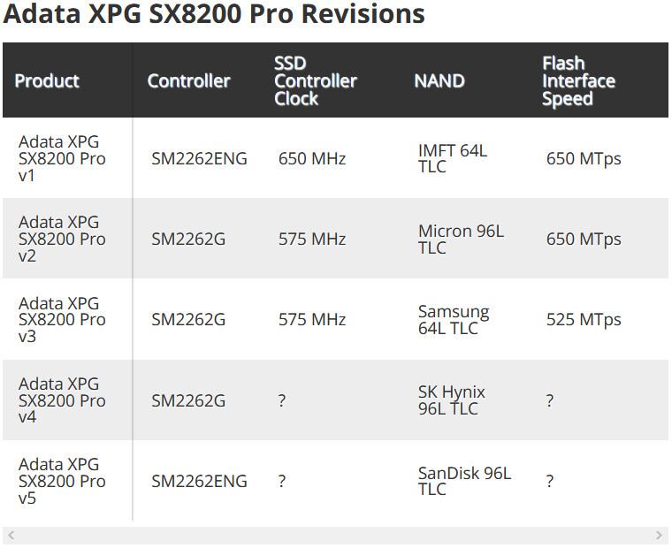 ADATA Explains Changes with XPG SX8200 Pro SSD