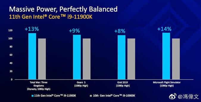 "Intel Core i9 and Core i7 ""Rocket Lake"" Lineup Leaked, Claims Beating Ryzen 9 5900X"