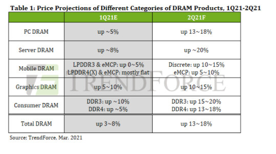 TrendForce: Consumer DRAM Pricing to Increase 20% in 2Q2021 Due to Increased Demand