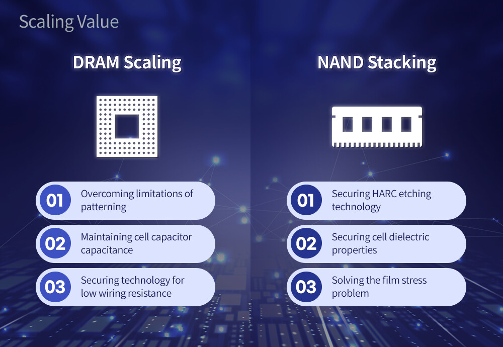 SK Hynix Envisions the Future: 600-Layer 3D NAND and EUV-made DRAM
