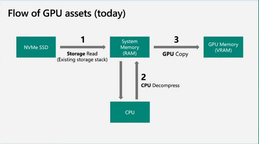 DirectStorage API Works Even with PCIe Gen3 NVMe SSDs