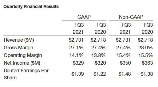 (PR) Seagate Technology Reports Fiscal Third Quarter 2021 Financial Results