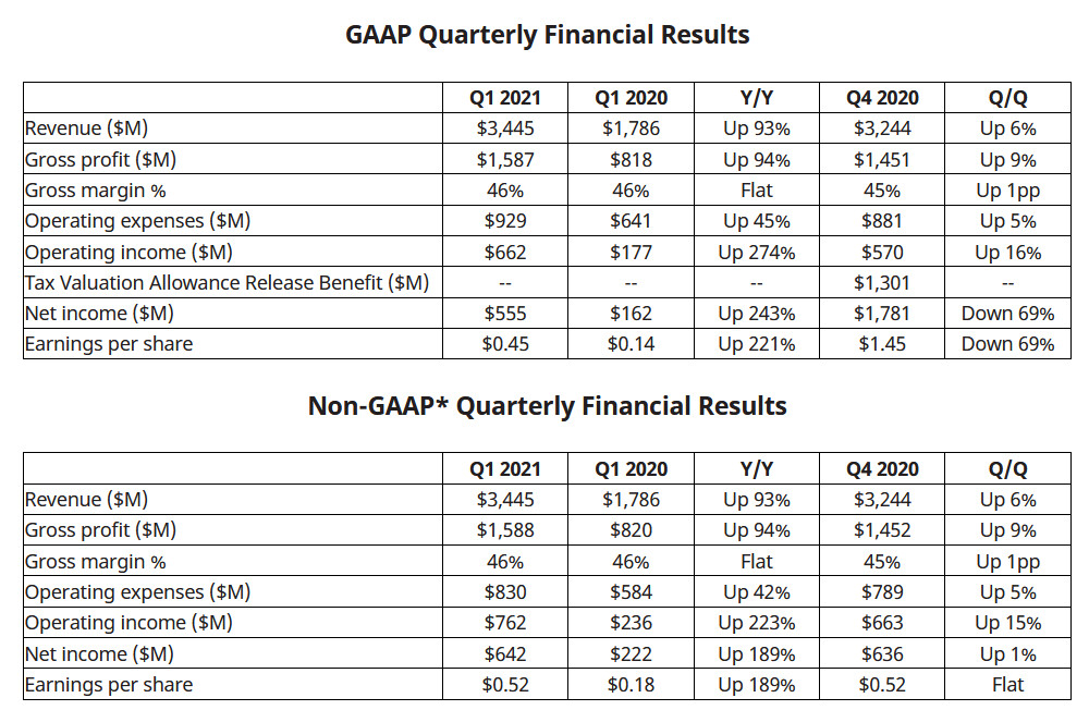 (PR) AMD Reports First Quarter 2021 Financial Results