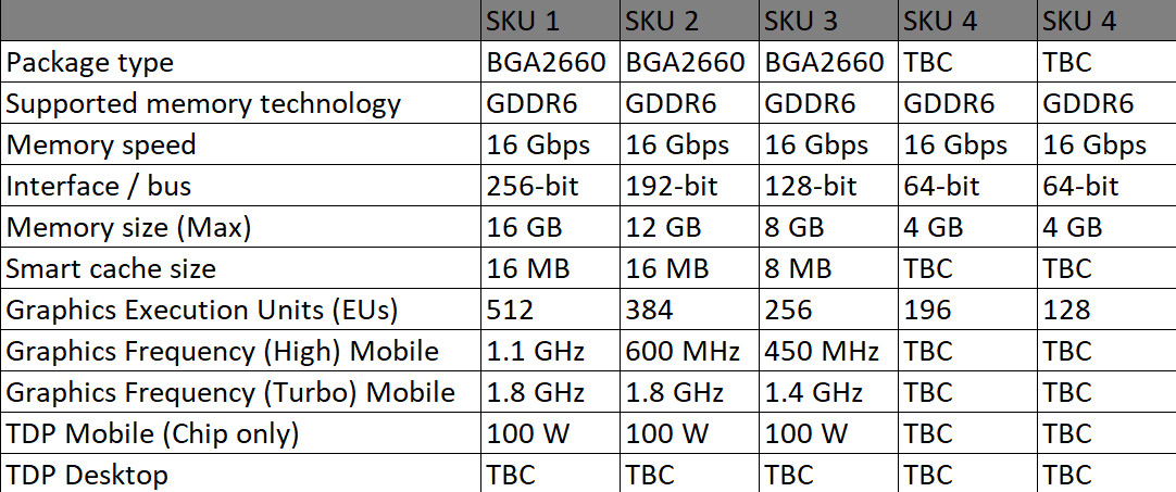 Intel Xe-HPG DG2 GPU Specifications Leak, First GPUs are Coming in H2 2021 in Alder Lake-P Laptops