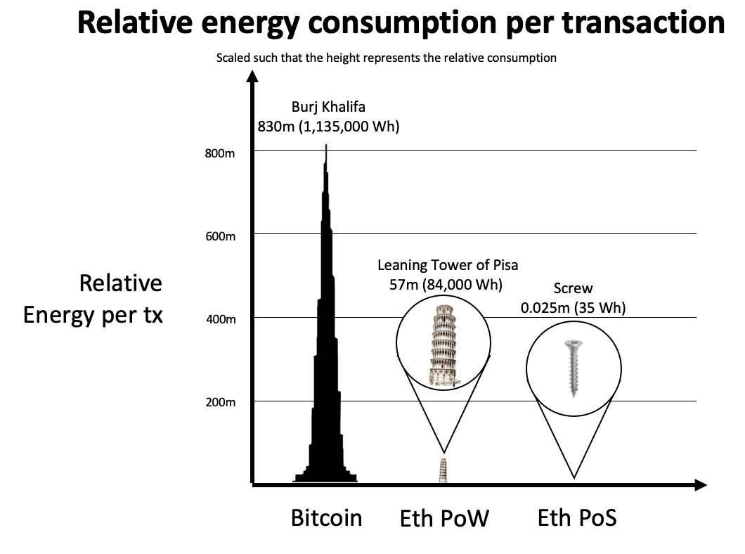 Ethereum to Transition to Proof of Stake in Coming Months, Reducing Energy Consumption by 99,95%