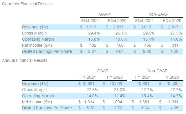 (PR) Seagate Technology Reports Fourth Quarter and Fiscal Year 2021 Financial Results