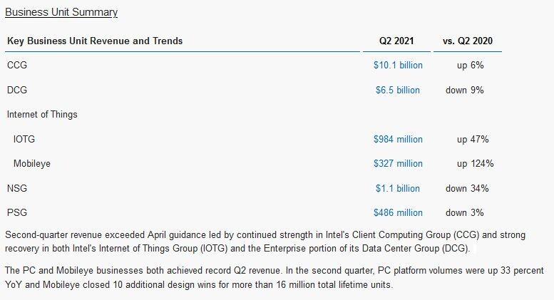 (PR) Intel Reports Second-Quarter 2021 Financial Results