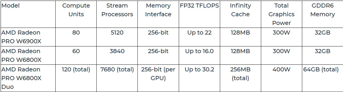 (PR) New AMD Radeon PRO W6000X Series GPUs Bring Groundbreaking High-Performance AMD RDNA 2 Architecture to Mac Pro