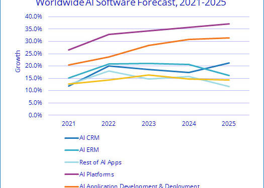 (PR) IDC Forecasts Companies to Spend Almost $342 Billion on AI Solutions in 2021