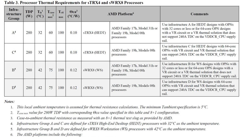 AMD Ryzen Threadripper 5000 Lineup Revealed