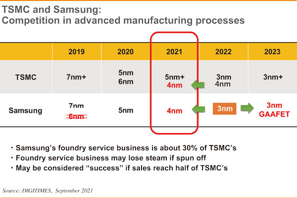 Samsung Working on Attracting more Foundry Customers by Improving Customer Structure and Process Node Breakthroughs